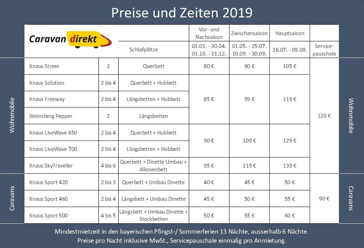 Preise 2019