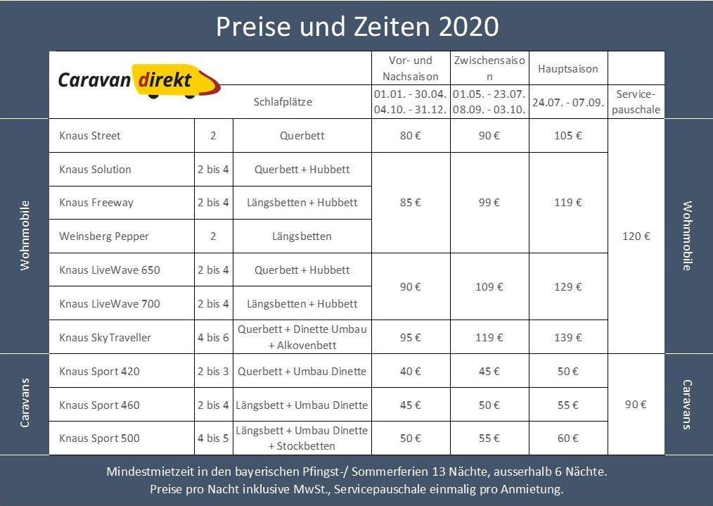 Preise und Zeiten 2020