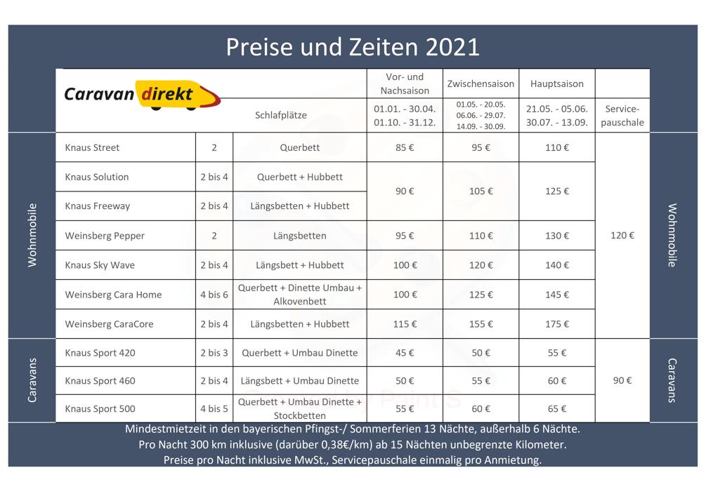 Preise und Zeiten 2021